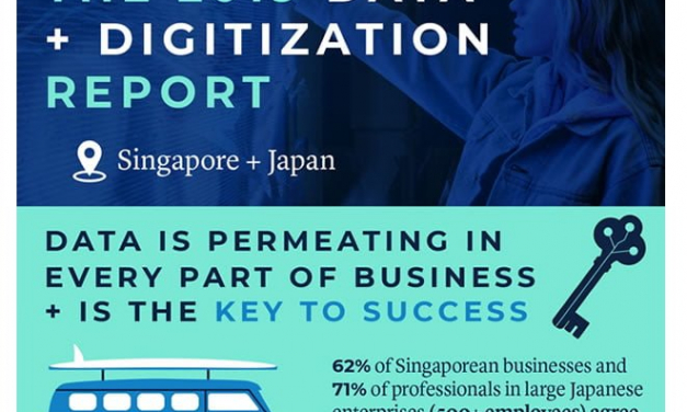 Data-savvy workforce critical to Asia Pacific businesses