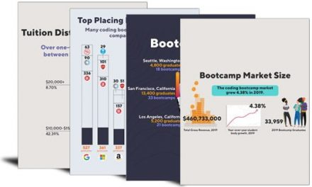 State of the Bootcamp Market 2020