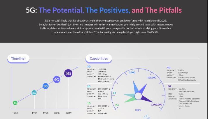 5G: potentials and pitfalls